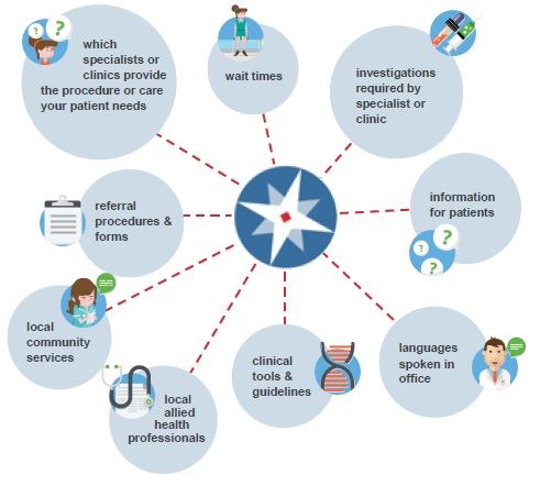 Radially-organized list of Pathways features: 'which specialists or clinics provide the procedure or care your patient needs,' 'wait times,' 'investigations required by specialist or clinic,' 'information for patients,' 'languages spoken in office,' 'clinical tools & guidelines,' 'local allied health professionals,' 'local community services,' 'referral procedures and forms'